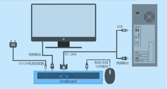 Oneboard Pro Connection Diagram